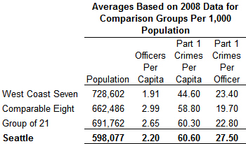 Police Comparison Table