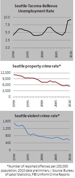 2011 06 22 Labor-Crime Trends