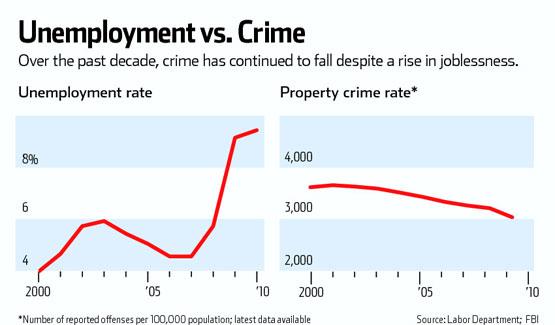 2011 05 28 National Labor-Crime Trends
