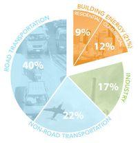 Seattle carbon footprint