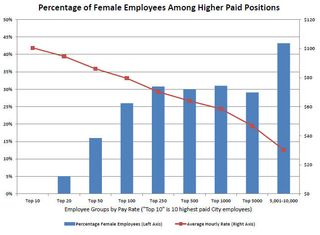 Gender pay equity chart