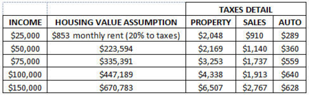 Tax burden table 2