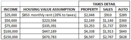 Tax burden table 2