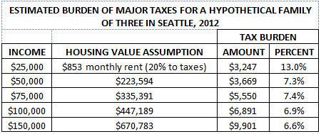 Tax burden table 1