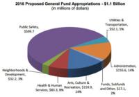 2016 general fund budget