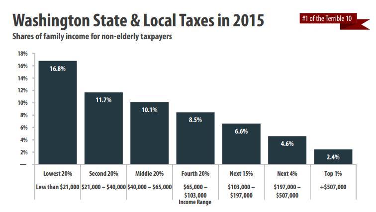 ITEP tax graph