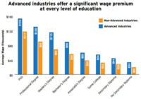 Advanced Industries wages data from The Brookings Institution