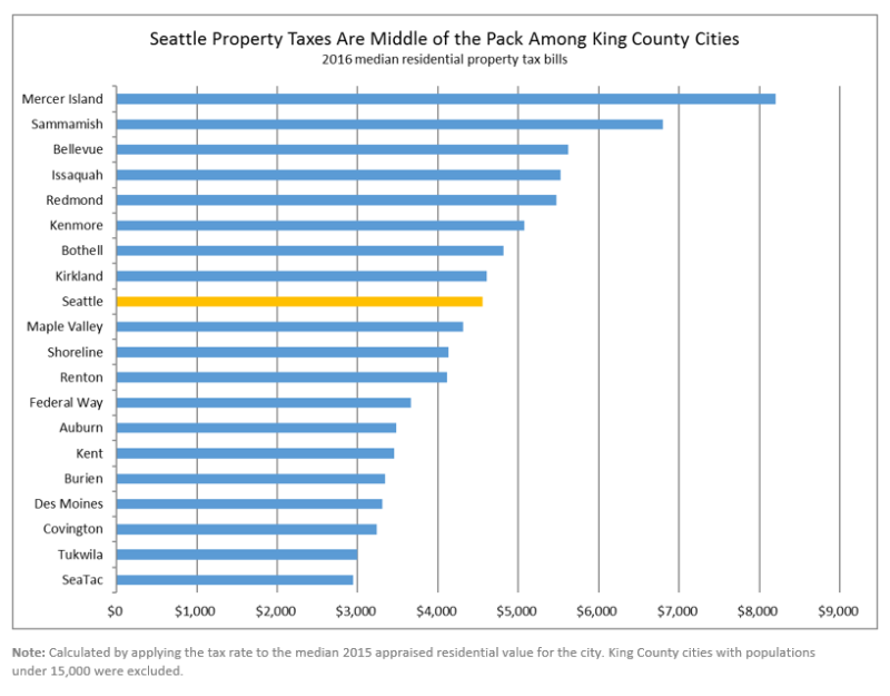 Seattle property tax middle of pack