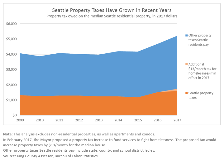 Seattle property tax area chart