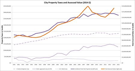 Property Taxes and Assessed Value