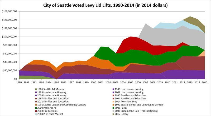 City Levy Lid Lifts