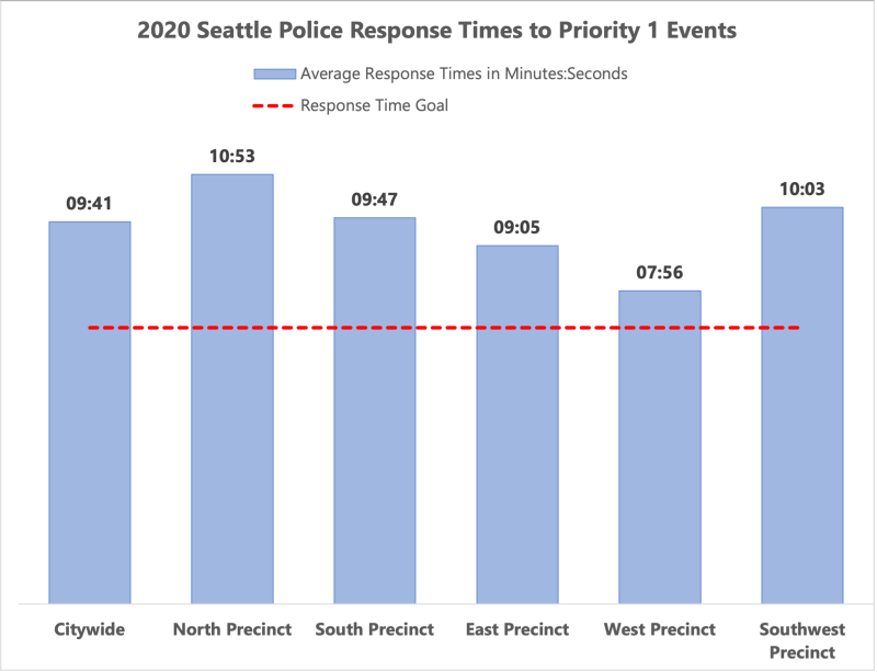 SPD Priority 1 Response Times